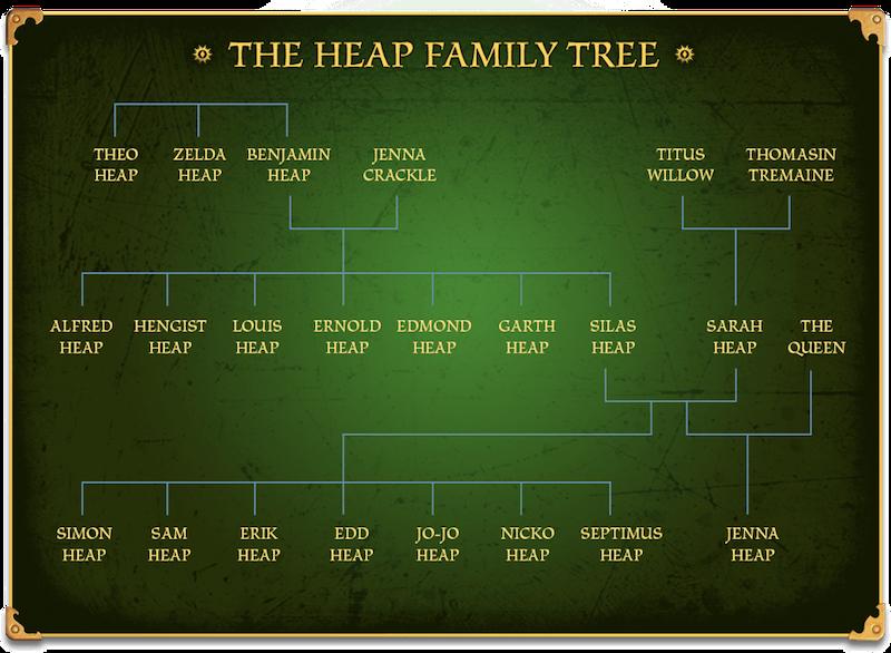 The Heap Family Tree